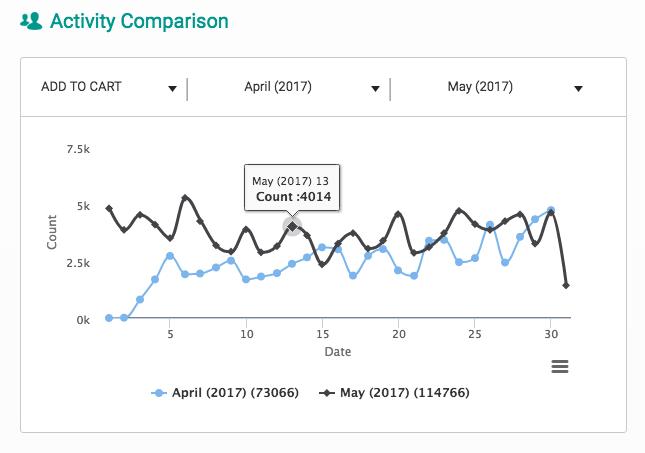 activity_comparision